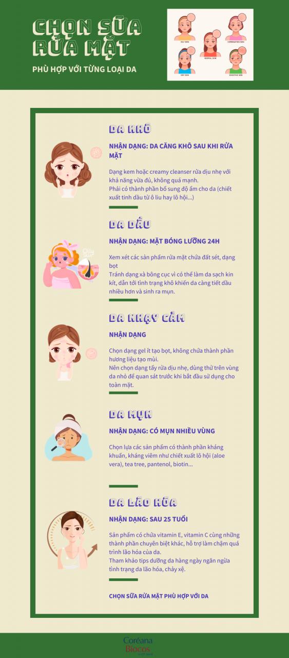 Cách chọn sữa rửa mặt phù hợp từng loại da