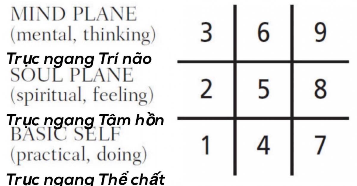 Ý nghĩa số 2 - Đây là con số nằm trên trục ngang Tâm hồn, có thiên hướng cảm xúc mạnh mẽ