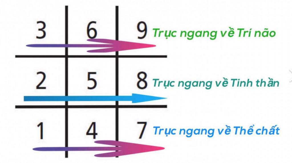 Thần số học số 5 nằm ở vị trí trung tâm của trục Tinh thần.